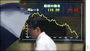 A man walks past an electronic board indicating the appreciating yen