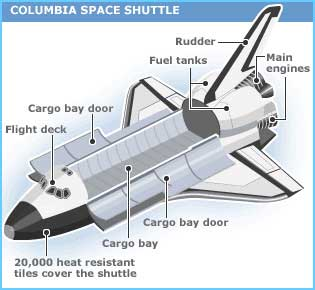 interesting facts about space shuttle columbia - photo #7