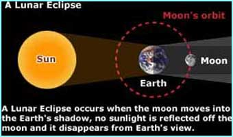 Cbbc newsround galleries lunar eclipse this diagram shows how the sun earth and moon line up to cause the eclipse ccuart Image collections