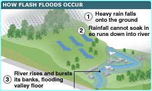 How a flash flood happens