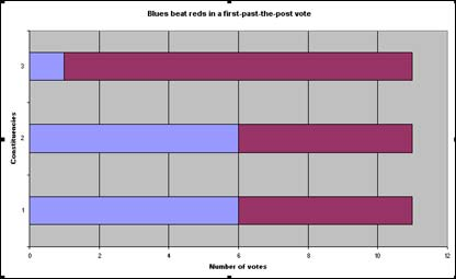 Bar chart showing mock results of a general election