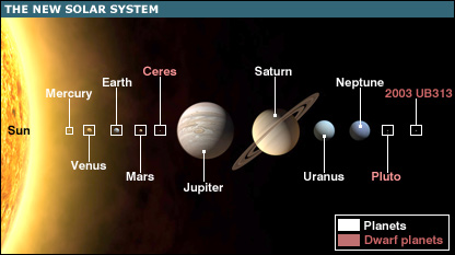 The new look solar system