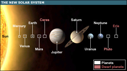 Solar System - not to scale