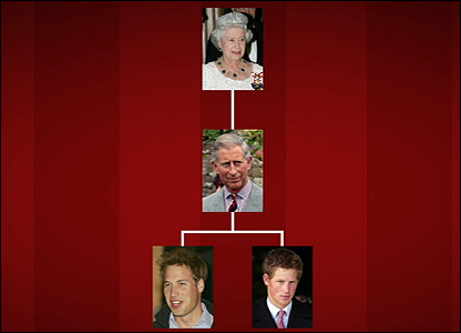 Graphic to show the royal family tree