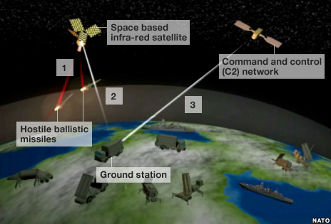 Infrared satellite system picks up heat signatures of hostile ballistic missiles launched towards Nato target and transmits to ground stations.