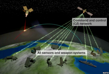 Command network relays information to sensor and weapons systems in the region.