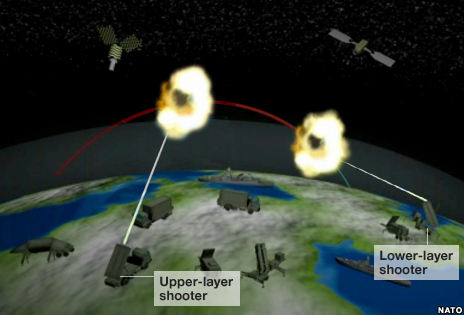 Command system has the option of shooting down the hostile missiles while in the upper or lower layers of the atmosphere.