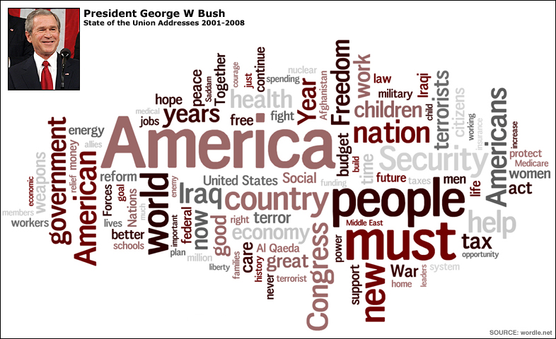George W Bush's State of the Union Address Wordmap