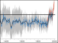 Mathematical mirage or climate history?