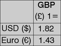 Graphic of exchange rate table