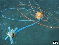 Artwork of Viking 1 & Mariner 9 orbiting Mars