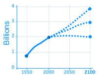 Graph showing potential population growth scenarios