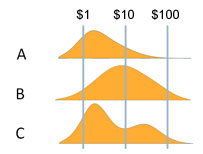Curves showing different income distributions