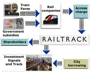 Graphic description of Railtrack's revenue stream