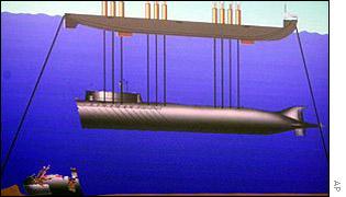 для подъема с глубины на подводных лодках используют специальные цистерны
