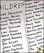 Children's names