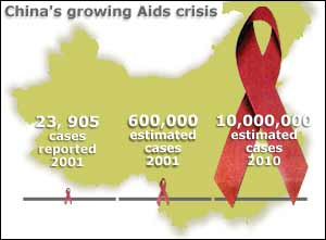 Graphic showing increase id Aids cases