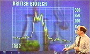 Biotech share price