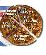 [ image: The amount of fast food consumed in Europe, in pounds stirling]