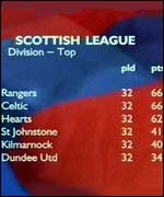 [ image: Rangers are on top on goal difference]